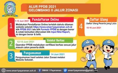 PENDAFTARAN ONLINE PPDB 2021 GELOMBANG II JALUR ZONASI TELAH DIBUKA